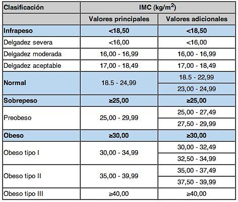Tabla IMC