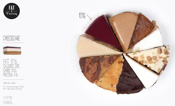 Fact or Fiction porcentaje grasa calorias