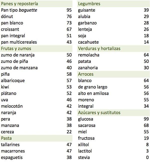 tabla indice glucemico